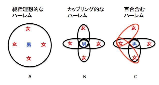 ハーレムのパターンをモデル化
